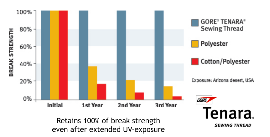 graph showing how Tenara Thread outlasts competitors by with a 100% break strength